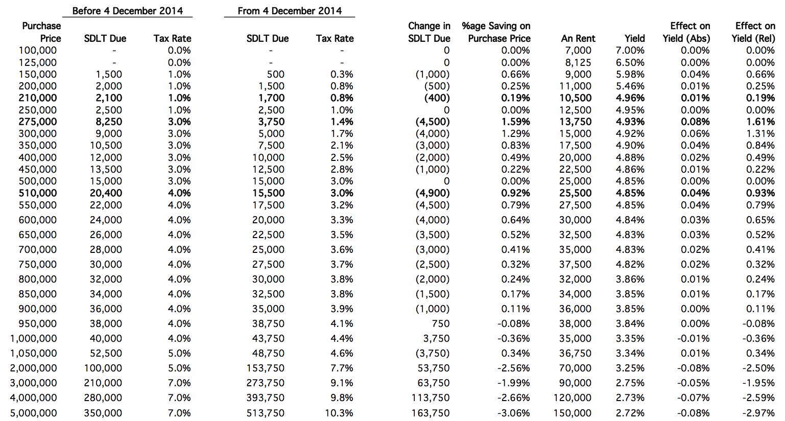 2014 Stamp Duty Analysis Table