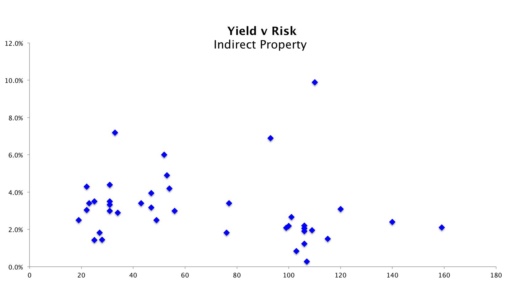 Property Funds Yield v Risk Blue