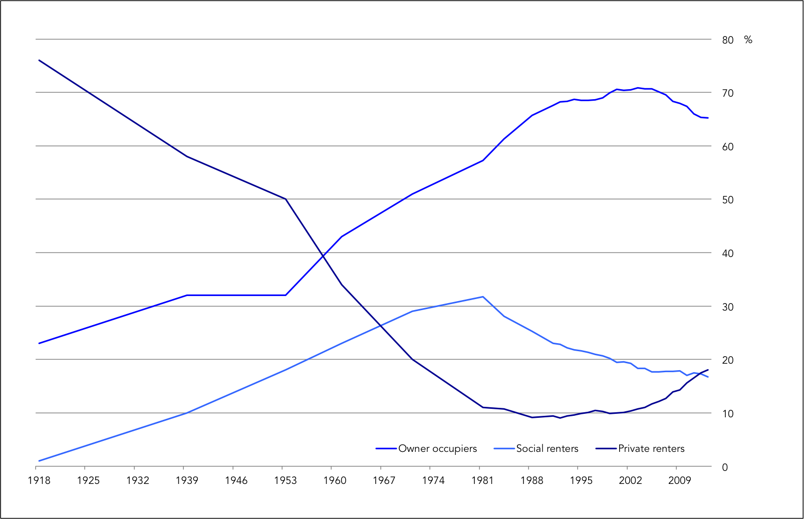 Historical Housing Tenure of England & Wales