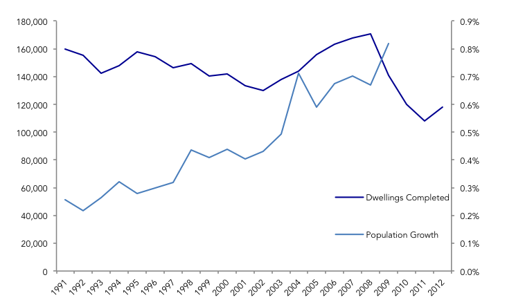 Population v Dwellings 1991-2012