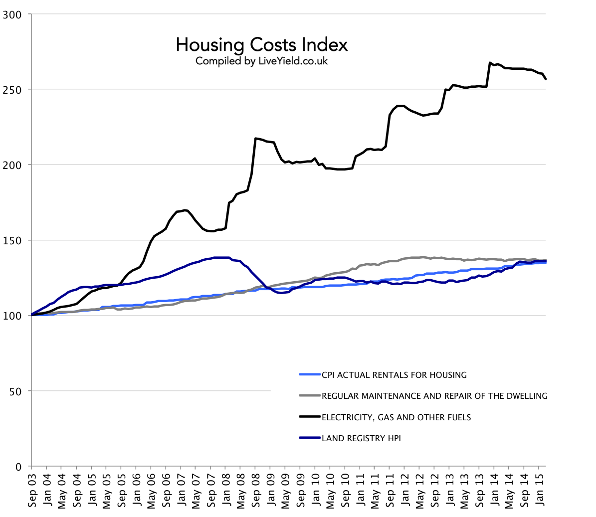 House prices in England and Wales versus rents and other cost of home ownership