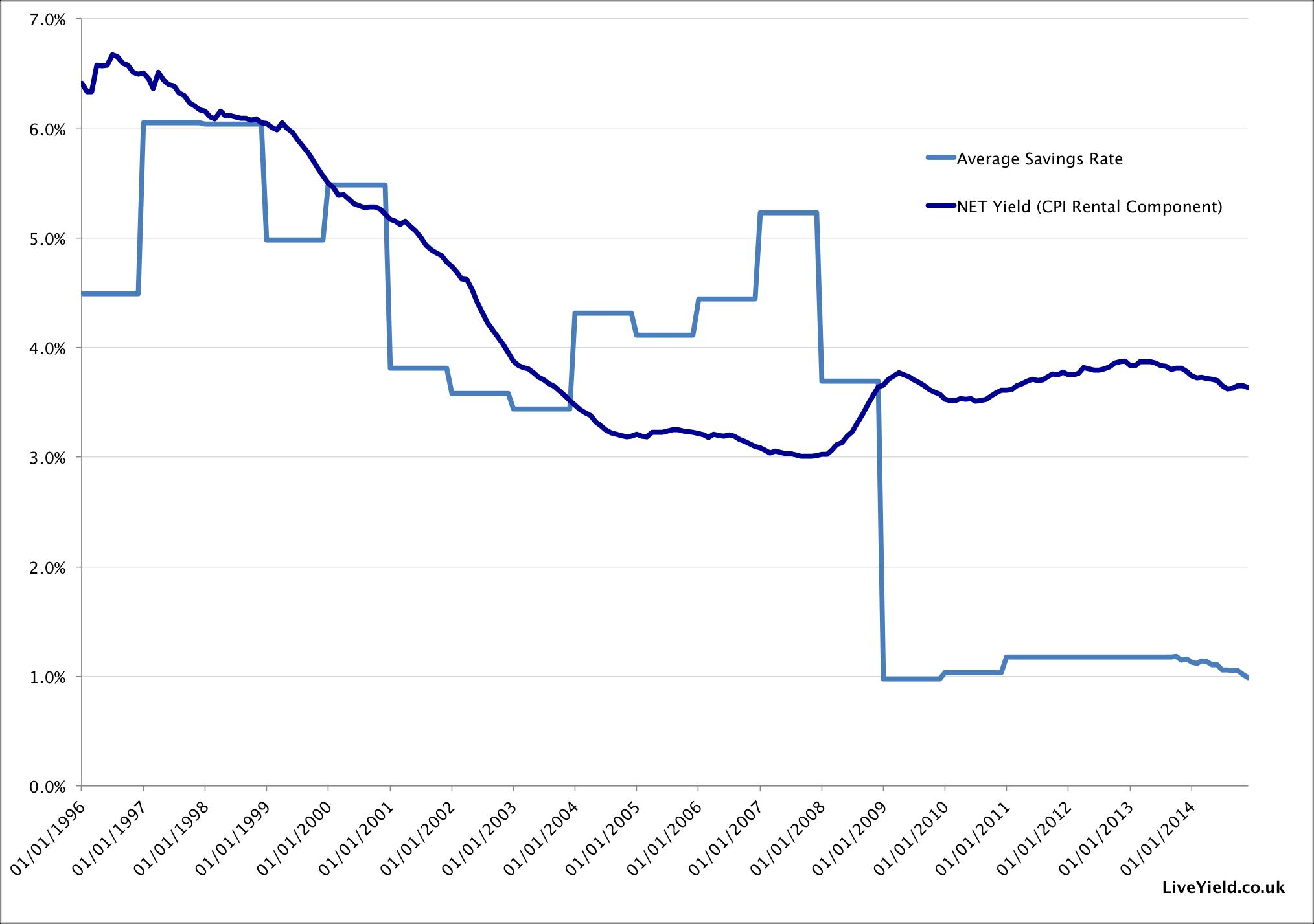Average savings rate versus net buy-to-let yields