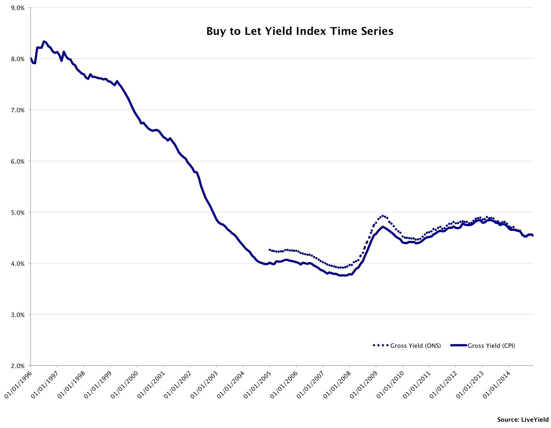 UK Buy to let Yield Time Series