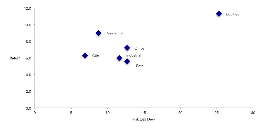 IPD Risk Return Space